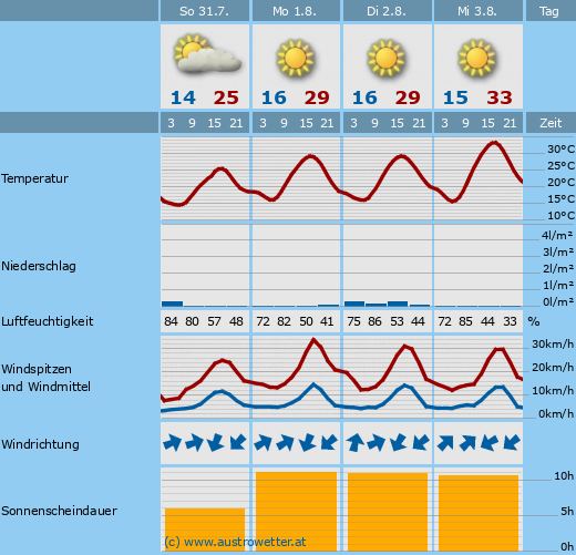 Weather Forecast Innsbruck
