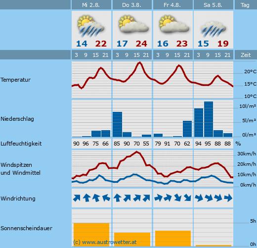 Vorhersage von Austrowetter.at